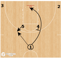 Basketball Play - North Carolina Central - Horns Rip