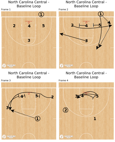 Basketball Play - North Carolina Central - Baseline Loop