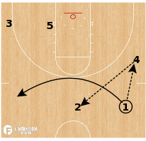 Basketball Play - Texas a Southern - Motion STS Lob