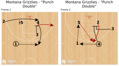 "Basketball Play - Montana Grizzlies - ""Punch Double"""