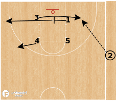 Basketball Play - Michigan Wolverines - Box Wiper SLOB
