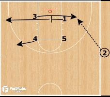 Basketball Play - Michigan Wolverines - Box Wiper SLOB