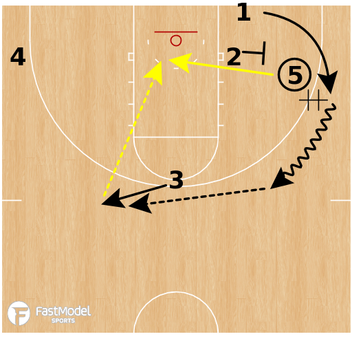 Basketball Play - Purdue Boilermakers - 3 Low Twist to Back Screen