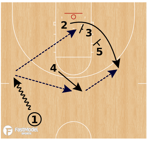 Basketball Play - Cal State Fullerton - Back Screen to Stagger ATO SLOB