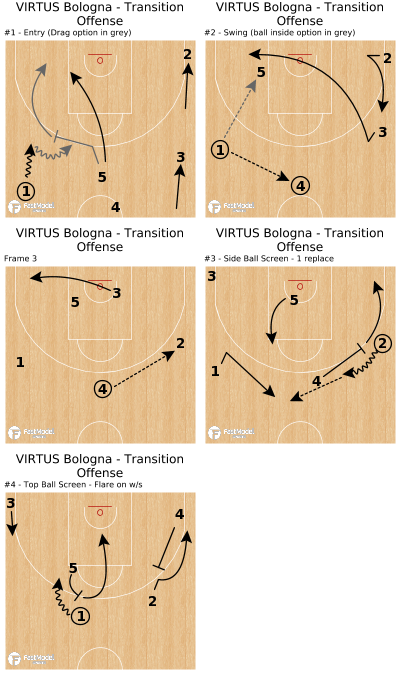 Basketball Play - VIRTUS Bologna  - Transition Offense