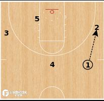 Basketball Play - Texas Southern - 3 Through