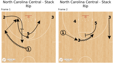 Basketball Play - North Carolina Central - Stack Rip