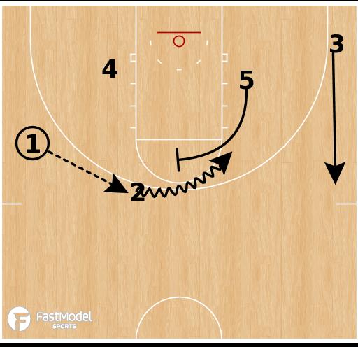 Basketball Play - North Carolina Central - Stack Rip