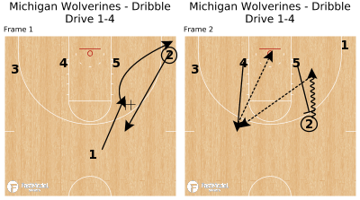 Basketball Play -  Michigan Wolverines - Dribble Drive 1-4