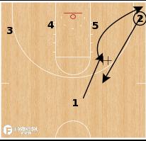 Basketball Play -  Michigan Wolverines - Dribble Drive 1-4