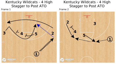 Basketball Play - Kentucky Wildcats - 4 High Stagger to Post ATO