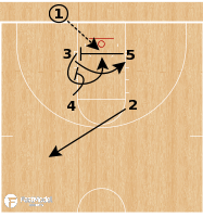 Basketball Play - Kansas Jayhawks - Box Lob BLOB