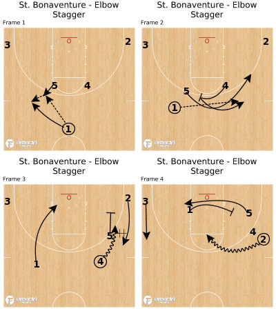 Basketball Play - St. Bonaventure - Elbow Stagger