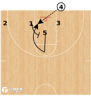 Basketball Play - Florida Gators - BLOB Lift Under