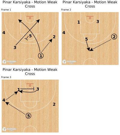Basketball Play - Pinar Karsiyaka - Motion Weak Cross