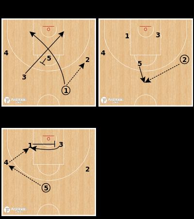 Basketball Play - Pinar Karsiyaka - Motion Weak Cross