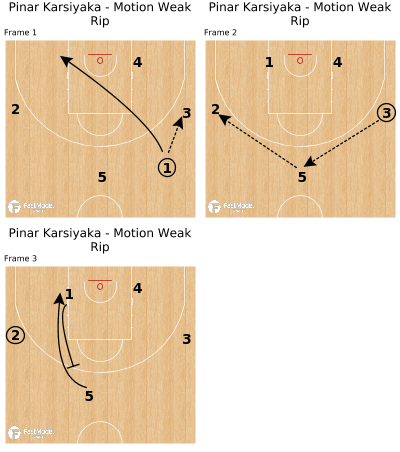 Basketball Play - Pinar Karsiyaka - Motion Weak Rip