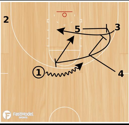 Basketball Play - Flat Double Slip