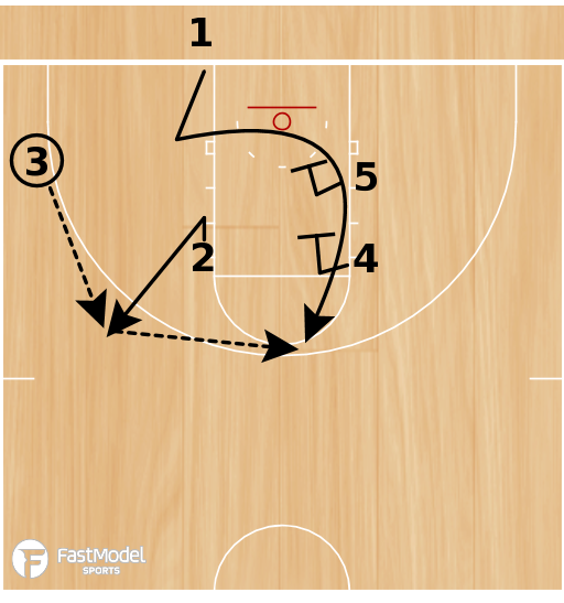 "Basketball Play - ""1 Out"""