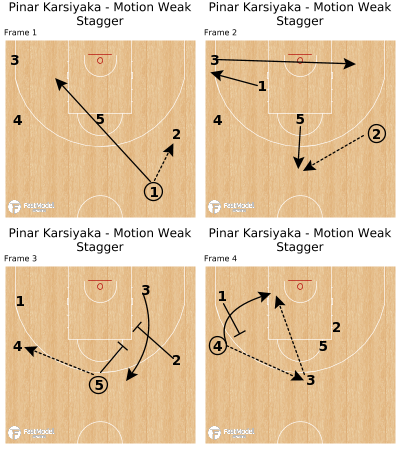 Basketball Play - Pinar Karsiyaka - Motion Weak Stagger