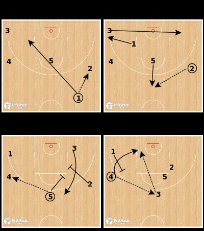 Basketball Play - Pinar Karsiyaka - Motion Weak Stagger