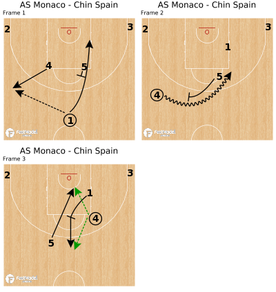 Basketball Play - AS Monaco - Chin Spain