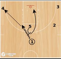 Basketball Play - Miami Ball Screen Under