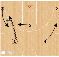Basketball Play - Michigan Wolverines - Dive Wing Clear