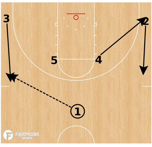 Basketball Play - Houston Cougars - Horns Elbow Brush ISO