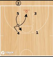 Basketball Play - Miami BLOB Step Back