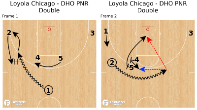 Basketball Play - Loyola Chicago - DHO PNR Double