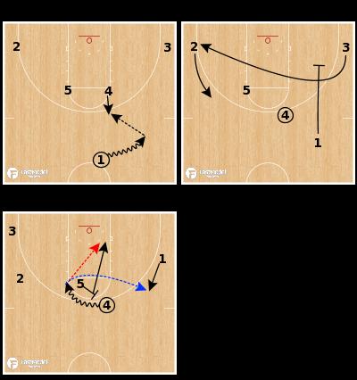 Basketball Play - Loyola Chicago - Elbow PNR