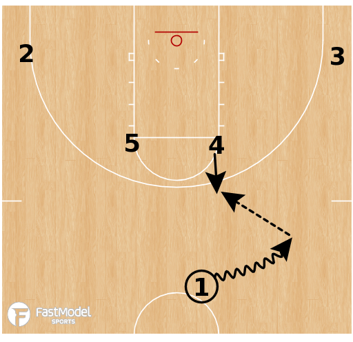 Basketball Play - Loyola Chicago - Elbow PNR