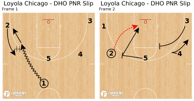 Basketball Play - Loyola Chicago - DHO PNR Slip