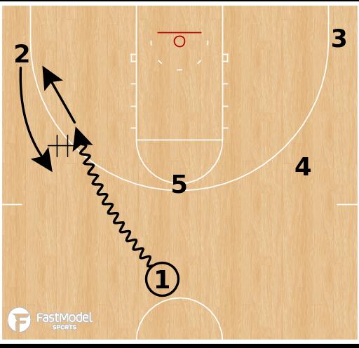 Basketball Play - Loyola Chicago - DHO PNR Slip