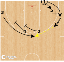 Basketball Play - Michigan Wolverines - Handoff to Stagger BLOB