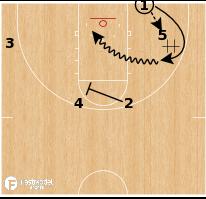Basketball Play - Michigan Wolverines - Quick Handoff BLOB