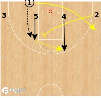 Basketball Play - Michigan Wolverines - 4 Low Back Screen to Down Screen