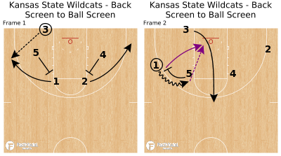 Basketball Play - Kansas State Wildcats - Back Screen to Ball Screen