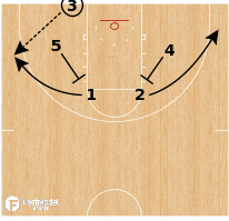 Basketball Play - Kansas State Wildcats - Back Screen to Ball Screen