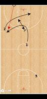 Basketball Play - Loyola Chicago - X Press Break