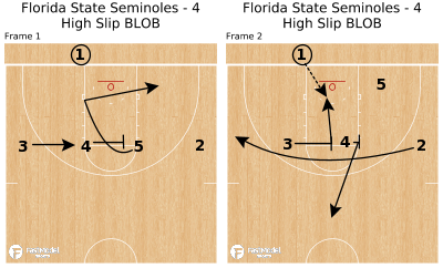 Basketball Play - Florida State Seminoles - 4 High Slip BLOB