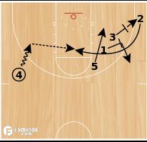 Basketball Play - Miami Deep Stagger