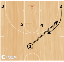 Basketball Play - Miami DH Pin Down Reverse