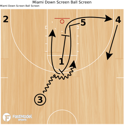 Basketball Play - Miami Down Screen Ball Screen