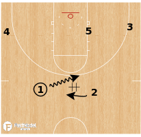 Basketball Play - Loyola-Chicago Ramblers - Weave Flare