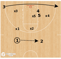 Basketball Play - Kansas Jayhawks - Stack Lob vs 2-3 Zone