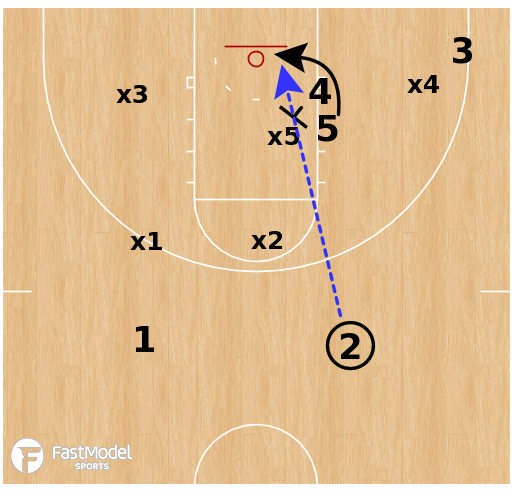 Basketball Play - Kansas Jayhawks - Stack Lob vs 2-3 Zone