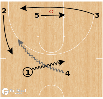 Basketball Play - Loyola Chicago - Weave Flare