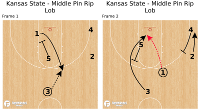 Basketball Play - Kansas State - Middle Pin Rip Lob